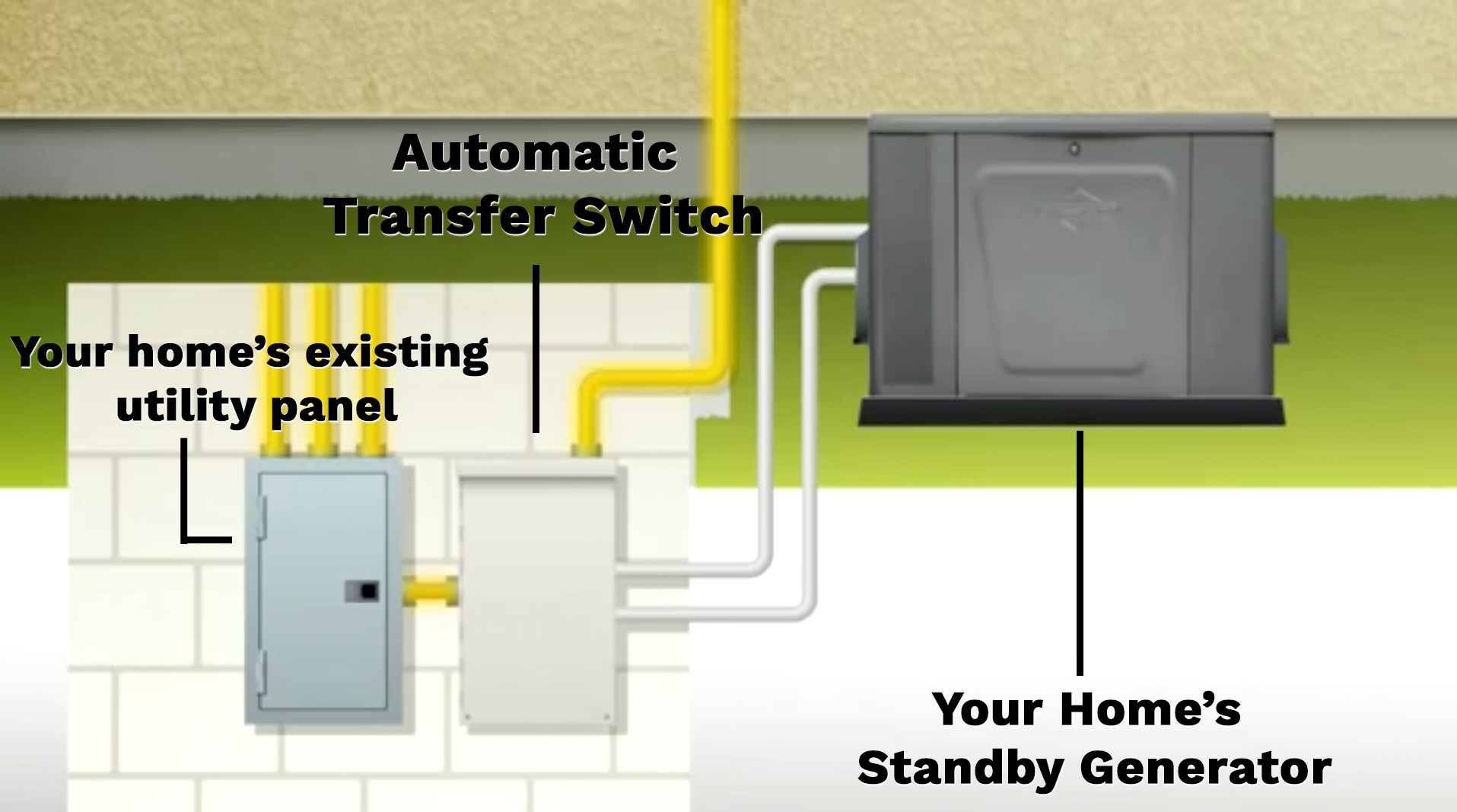 how-home-generator-transfer-switch-connected